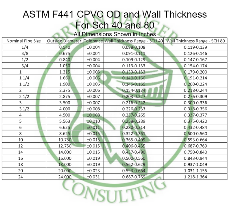 ASTM F441 Plastic Pipe CPVC Chart